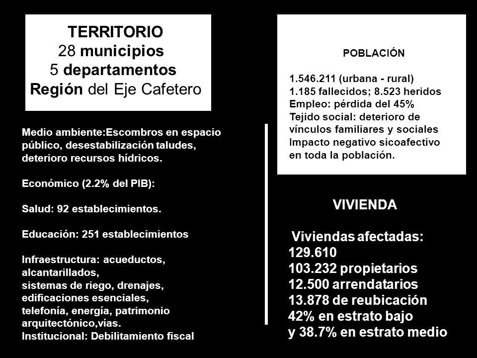 VIVIENDA Viviendas afectadas: 129.610 103.232 propietarios 12.500 arrendatarios 13.878 de reubicación 42% en estrato bajo y 38.7% en estrato medio TERRITORIO 28 municipios 5 departamentos Región del Eje Cafetero POBLACIÓN 1.546.211 (urbana - rural) 1.185 fallecidos; 8.523 heridos Empleo: pérdida del 45% Tejido social: deterioro de vínculos familiares y sociales Impacto negativo sicoafectivo en toda la población.