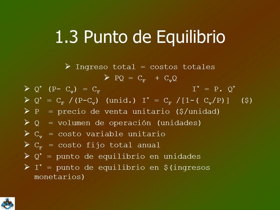  Ingreso total = costos totales  PQ = C F + C v Q  Q * (P- C v ) = C F I * = P.