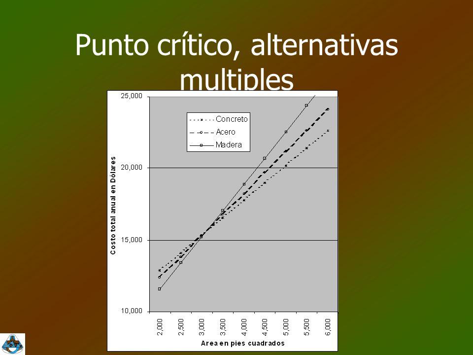Punto crítico, alternativas multiples