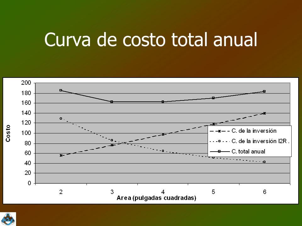Curva de costo total anual