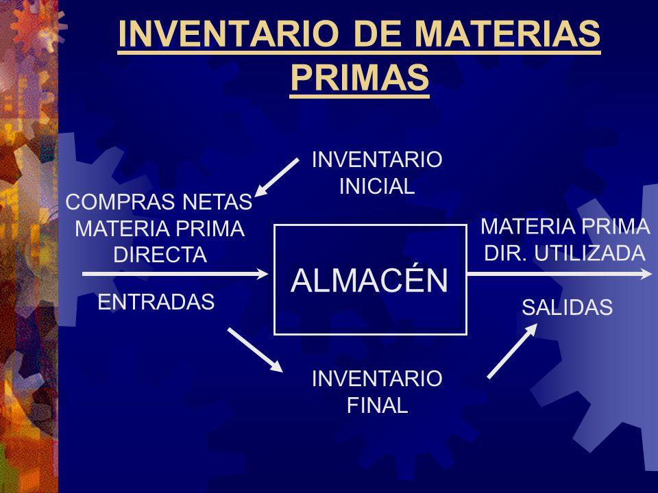 INVENTARIO DE MATERIAS PRIMAS ALMACÉN INVENTARIO FINAL INVENTARIO INICIAL SALIDAS ENTRADAS MATERIA PRIMA DIR.