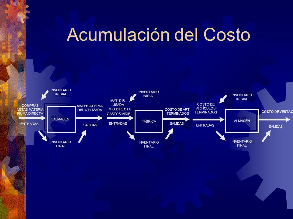 Acumulación del Costo ALMACÉN INVENTARIO FINAL INVENTARIO INICIAL SALIDAS ENTRADAS MATERIA PRIMA DIR.