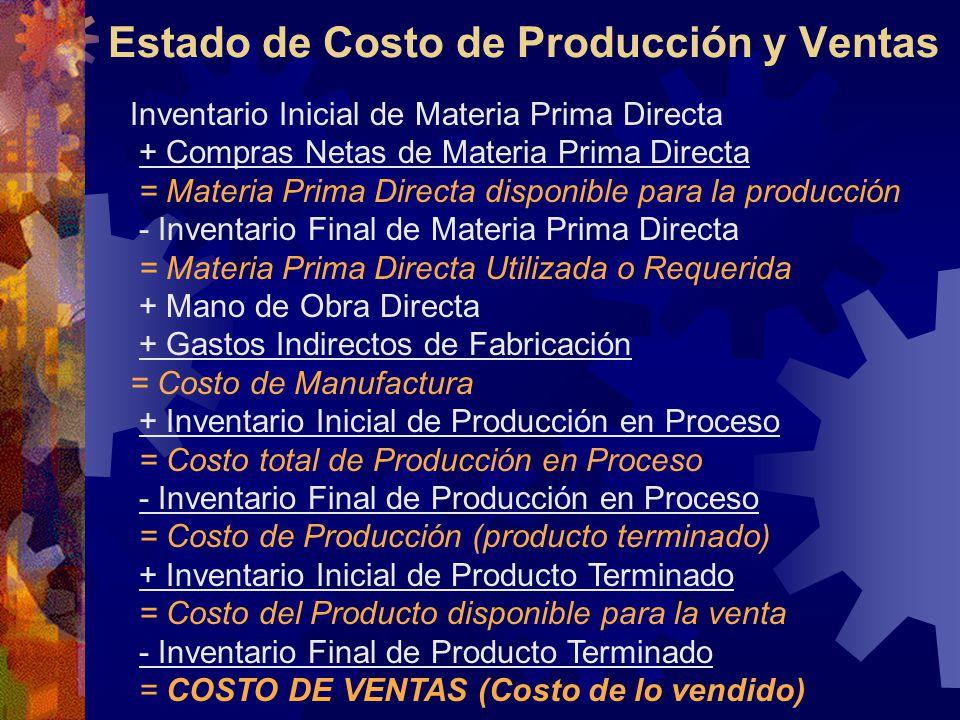 Estado de Costo de Producción y Ventas Inventario Inicial de Materia Prima Directa + Compras Netas de Materia Prima Directa = Materia Prima Directa disponible para la producción - Inventario Final de Materia Prima Directa = Materia Prima Directa Utilizada o Requerida + Mano de Obra Directa + Gastos Indirectos de Fabricación = Costo de Manufactura + Inventario Inicial de Producción en Proceso = Costo total de Producción en Proceso - Inventario Final de Producción en Proceso = Costo de Producción (producto terminado) + Inventario Inicial de Producto Terminado = Costo del Producto disponible para la venta - Inventario Final de Producto Terminado = COSTO DE VENTAS (Costo de lo vendido)