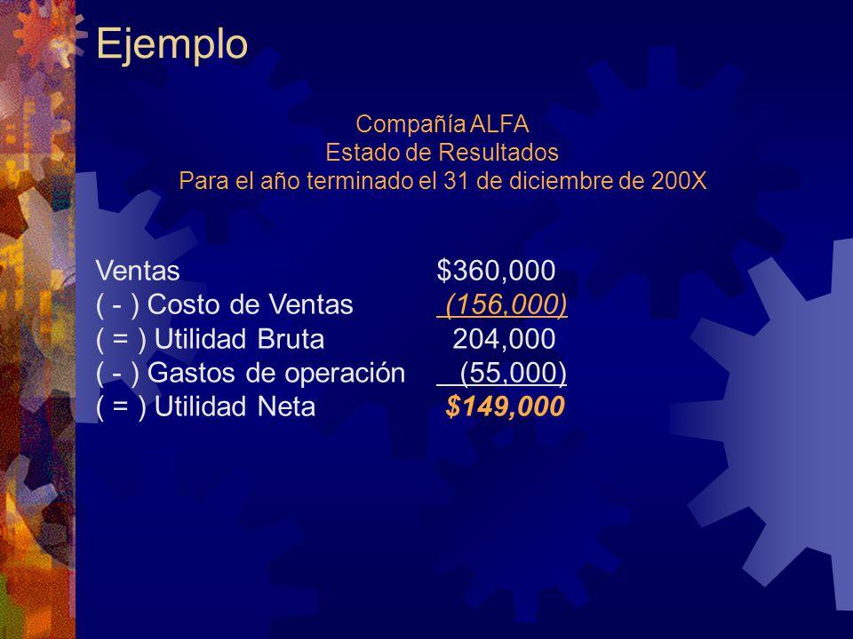 Ejemplo Compañía ALFA Estado de Resultados Para el año terminado el 31 de diciembre de 200X Ventas$360,000 ( - ) Costo de Ventas (156,000) ( = ) Utilidad Bruta 204,000 ( - ) Gastos de operación (55,000) ( = ) Utilidad Neta $149,000