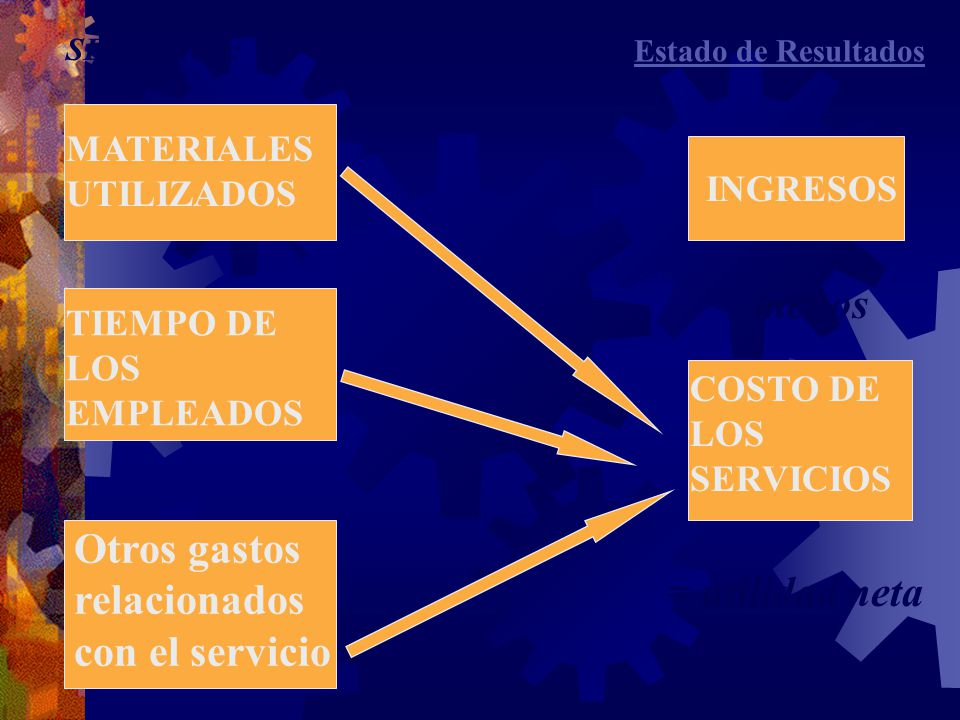 MATERIALES UTILIZADOS TIEMPO DE LOS EMPLEADOS Otros gastos relacionados con el servicio INGRESOS menos COSTO DE LOS SERVICIOS Estado de Resultados = utilidad neta SERVICIOS: