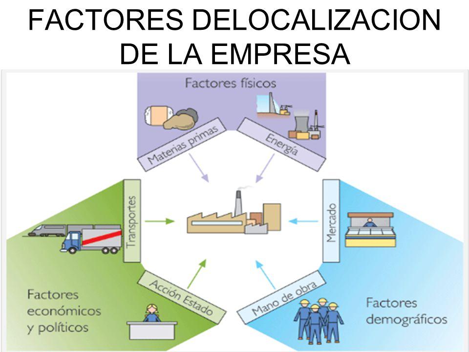 FACTORES DELOCALIZACION DE LA EMPRESA