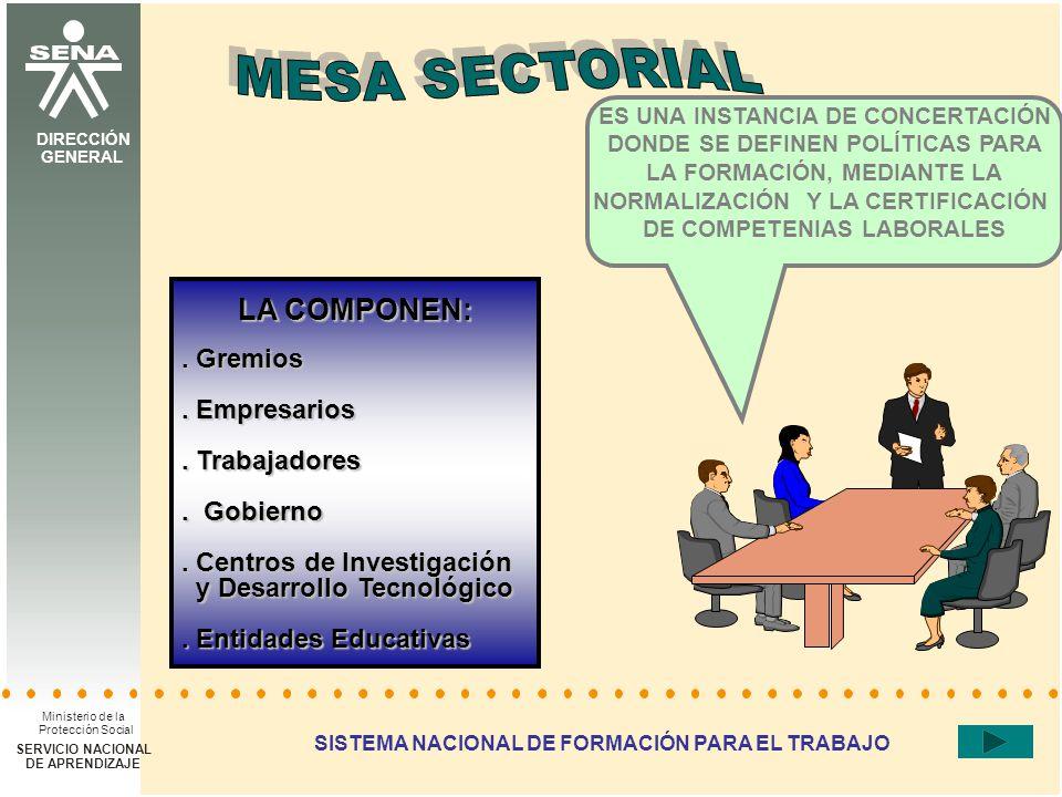 DIRECCIÓN DEL SISTEMA NACIONAL DE FORMACIÓN PARA EL TRABAJO SISTEMA NACIONAL DE FORMACIÓN PARA EL TRABAJO Proceso concertado: Empresarios Trabajadores, Entidades educativas Entidades gubernamentales