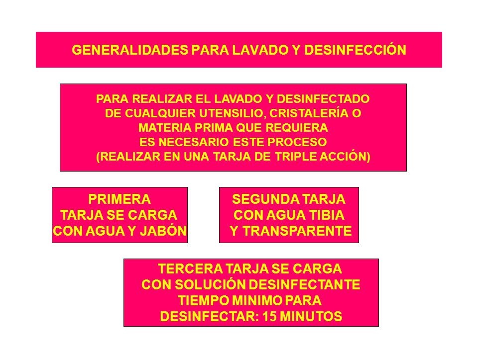 GENERALIDADES PARA LAVADO Y DESINFECCIÓN PARA REALIZAR EL LAVADO Y DESINFECTADO DE CUALQUIER UTENSILIO, CRISTALERÍA O MATERIA PRIMA QUE REQUIERA ES NECESARIO ESTE PROCESO (REALIZAR EN UNA TARJA DE TRIPLE ACCIÓN) PRIMERA TARJA SE CARGA CON AGUA Y JABÓN SEGUNDA TARJA CON AGUA TIBIA Y TRANSPARENTE TERCERA TARJA SE CARGA CON SOLUCIÓN DESINFECTANTE TIEMPO MINIMO PARA DESINFECTAR: 15 MINUTOS