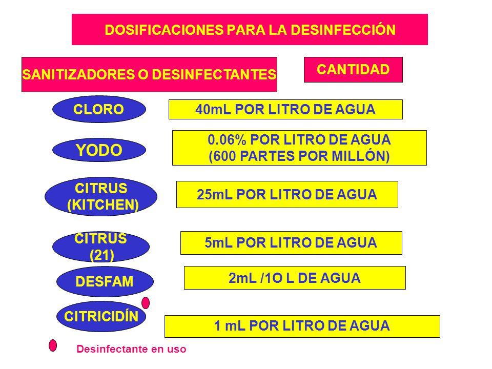 DOSIFICACIONES PARA LA DESINFECCIÓN SANITIZADORES O DESINFECTANTES CANTIDAD CLORO YODO CITRUS (KITCHEN) 40mL POR LITRO DE AGUA 0.06% POR LITRO DE AGUA (600 PARTES POR MILLÓN) 25mL POR LITRO DE AGUA 1 mL POR LITRO DE AGUA CITRICIDÍN CITRUS (21) 5mL POR LITRO DE AGUA DESFAM 2mL /1O L DE AGUA Desinfectante en uso