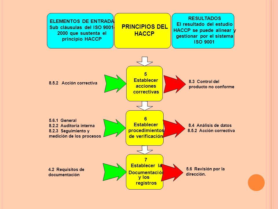 ELEMENTOS DE ENTRADA Sub cláusulas del ISO 9001- 2000 que sustenta el principio HACCP PRINCIPIOS DEL HACCP RESULTADOS El resultado del estudio HACCP se puede alinear y gestionar por el sistema ISO 9001 8.5.2 Acción correctiva 5 Establecer acciones correctivas 8.3 Control del producto no conforme 5.6.1 General 8.2.2 Auditoría interna 8.2.3 Seguimiento y medición de los procesos 6 Establecer procedimientos de verificación 8.4 Análisis de datos 8.5.2 Acción correctiva 4.2 Requisitos de documentación 7 Establecer la Documentación y los registros 5.6 Revisión por la dirección.
