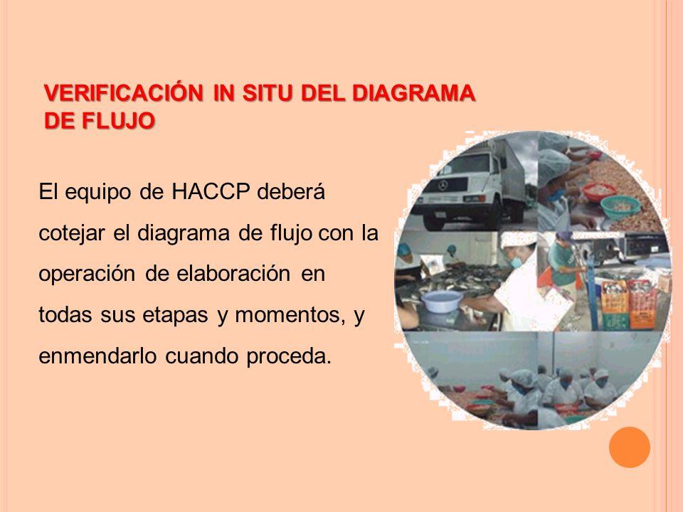 El equipo de HACCP deberá cotejar el diagrama de flujo con la operación de elaboración en todas sus etapas y momentos, y enmendarlo cuando proceda.