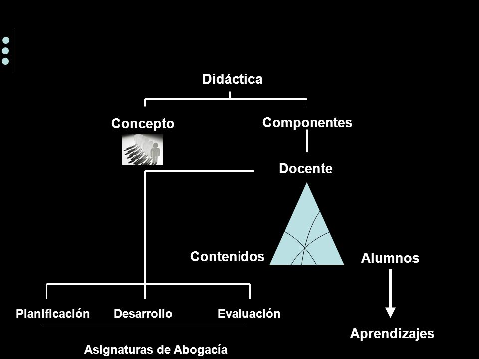 Didáctica Docente Concepto Componentes Contenidos Alumnos PlanificaciónDesarrolloEvaluación Enseñanza Asignaturas de Abogacía Aprendizajes