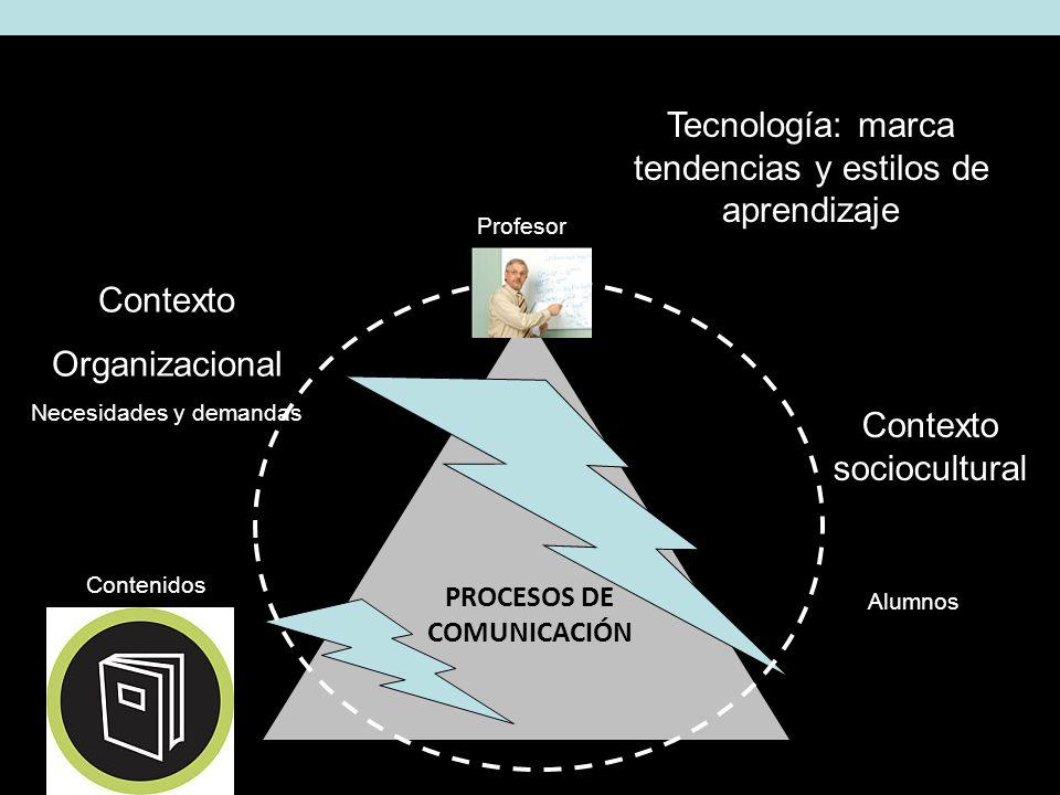 Contexto sociocultural Contexto Organizacional Necesidades y demandas PROCESOS DE COMUNICACIÓN Tecnología: marca tendencias y estilos de aprendizaje Profesor Contenidos Alumnos
