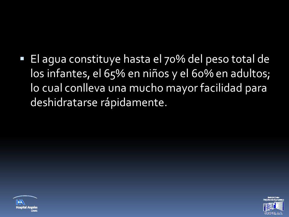  El agua constituye hasta el 70% del peso total de los infantes, el 65% en niños y el 60% en adultos; lo cual conlleva una mucho mayor facilidad para
