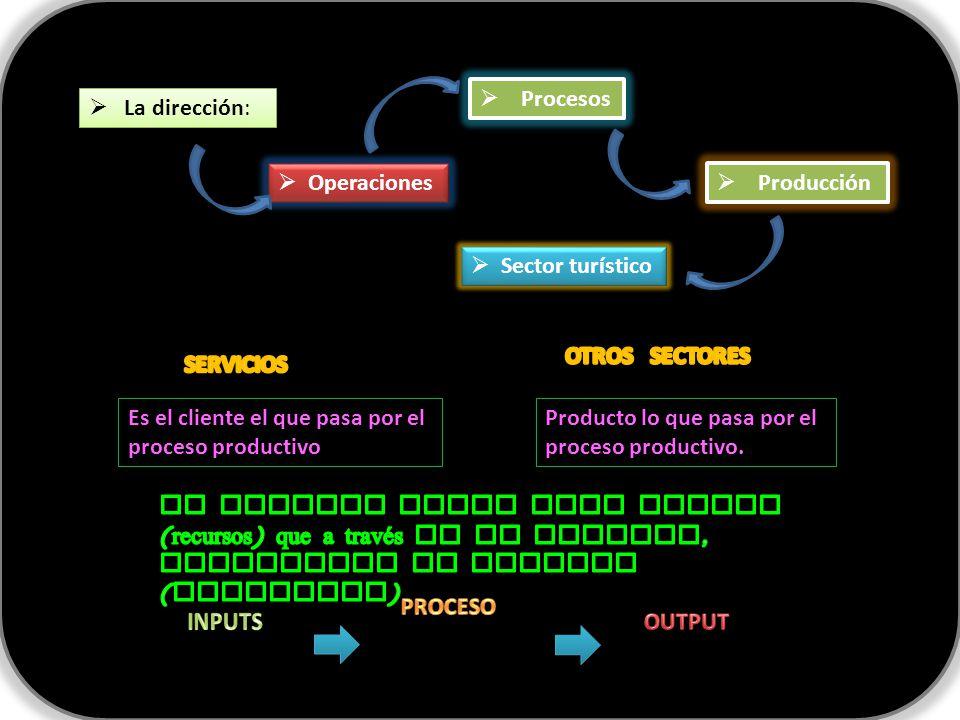  La dirección:  Operaciones  Procesos  Producción  Sector turístico Es el cliente el que pasa por el proceso productivo Producto lo que pasa por