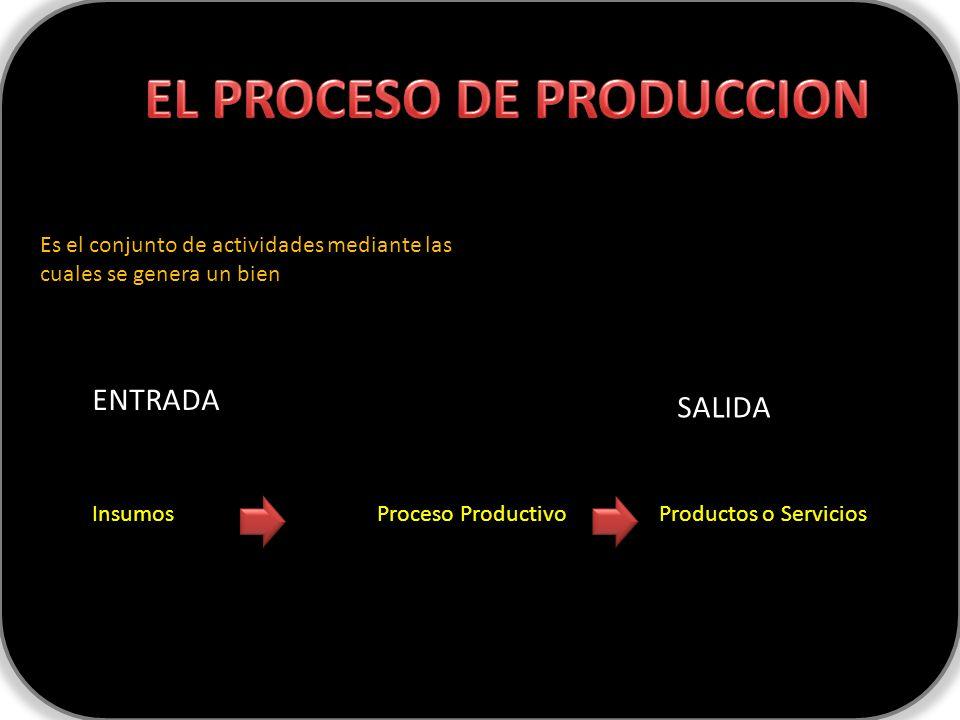 Es el conjunto de actividades mediante las cuales se genera un bien Insumos Proceso Productivo Productos o Servicios ENTRADA SALIDA