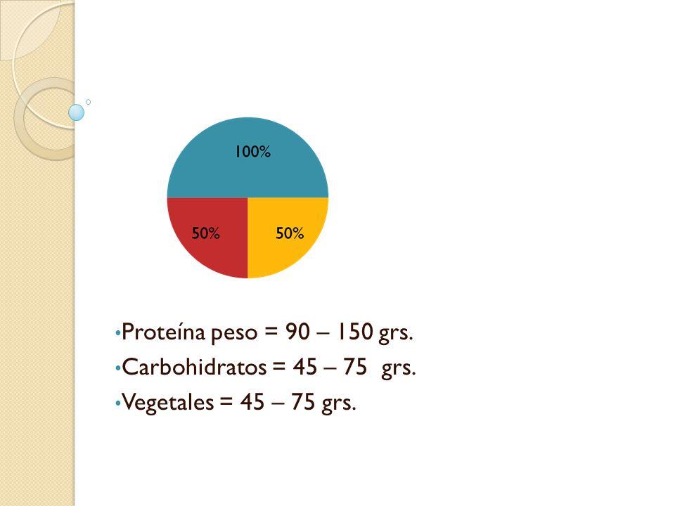 Proteína peso = 90 – 150 grs. Carbohidratos = 45 – 75 grs. Vegetales = 45 – 75 grs.
