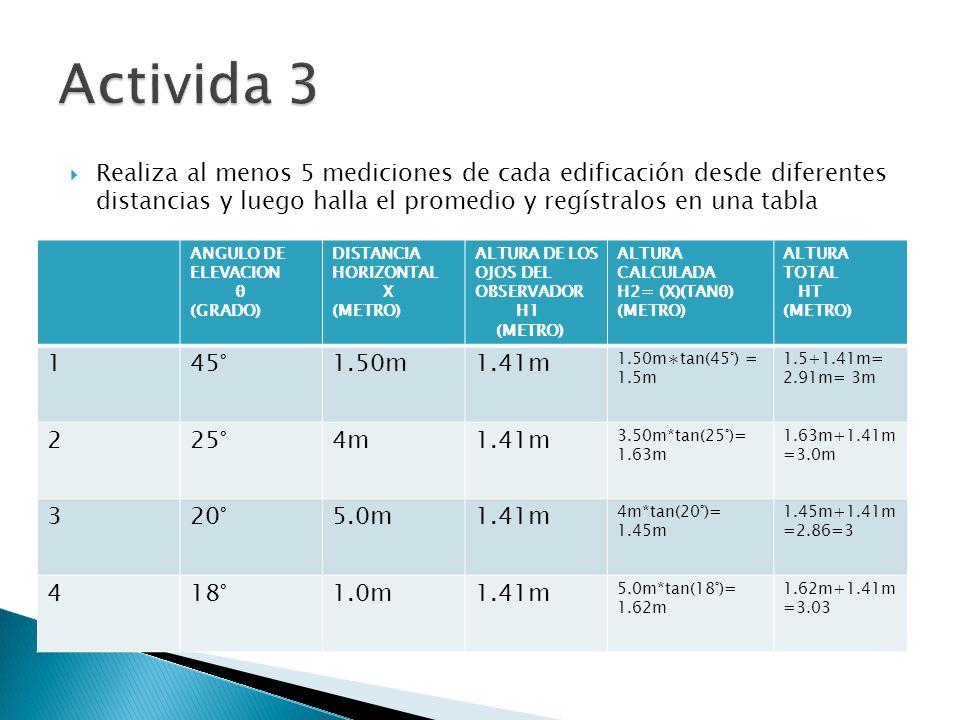  Realiza al menos 5 mediciones de cada edificación desde diferentes distancias y luego halla el promedio y regístralos en una tabla ANGULO DE ELEVACION θ (GRADO) DISTANCIA HORIZONTAL X (METRO) ALTURA DE LOS OJOS DEL OBSERVADOR H1 (METRO) ALTURA CALCULADA H2= (X)(TANθ) (METRO) ALTURA TOTAL HT (METRO) 145°1.50m1.41m 1.50m∗tan(45°) = 1.5m 1.5+1.41m= 2.91m= 3m 225°4m1.41m 3.50m*tan(25°)= 1.63m 1.63m+1.41m =3.0m 320°5.0m1.41m 4m*tan(20°)= 1.45m 1.45m+1.41m =2.86=3 418°1.0m1.41m 5.0m*tan(18°)= 1.62m 1.62m+1.41m =3.03