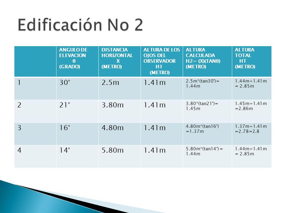 ANGULO DE ELEVACION θ (GRADO) DISTANCIA HORIZONTAL X (METRO) ALTURA DE LOS OJOS DEL OBSERVADOR H1 (METRO) ALTURA CALCULADA H2= (X)(TANθ) (METRO) ALTURA TOTAL HT (METRO) 130°2.5m1.41m 2.5m*(tan30°)= 1.44m 1.44m+1.41m = 2.85m 221°3.80m1.41m 3.80*(tan21°)= 1.45m 1.45m+1.41m =2.86m 316°4.80m1.41m 4.80m*(tan16°) =1.37m 1.37m+1.41m =2.78=2.8 414°5.80m1.41m 5.80m*(tan14°) = 1.44m 1.44m+1.41m = 2.85m