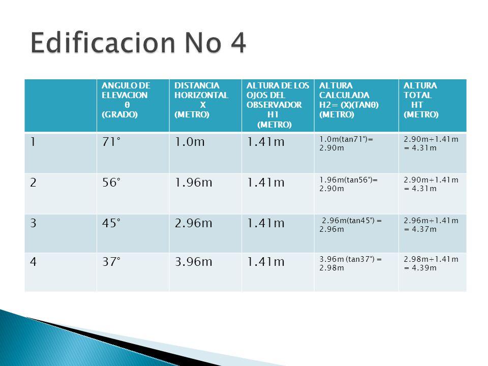 ANGULO DE ELEVACION θ (GRADO) DISTANCIA HORIZONTAL X (METRO) ALTURA DE LOS OJOS DEL OBSERVADOR H1 (METRO) ALTURA CALCULADA H2= (X)(TANθ) (METRO) ALTURA TOTAL HT (METRO) 171°1.0m1.41m 1.0m(tan71°)= 2.90m 2.90m+1.41m = 4.31m 256°1.96m1.41m 1.96m(tan56°)= 2.90m 2.90m+1.41m = 4.31m 345°2.96m1.41m 2.96m(tan45°) = 2.96m 2.96m+1.41m = 4.37m 437°3.96m1.41m 3.96m (tan37°) = 2.98m 2.98m+1.41m = 4.39m