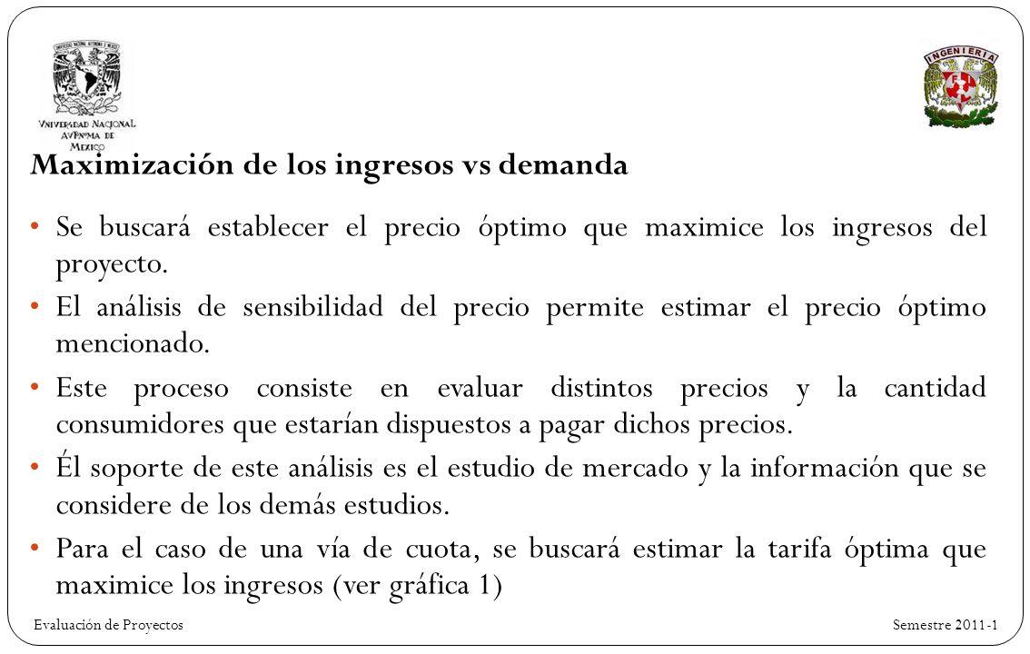 Evaluación de Proyectos Semestre 2011-1 Maximización de los ingresos vs demanda Se buscará establecer el precio óptimo que maximice los ingresos del proyecto.