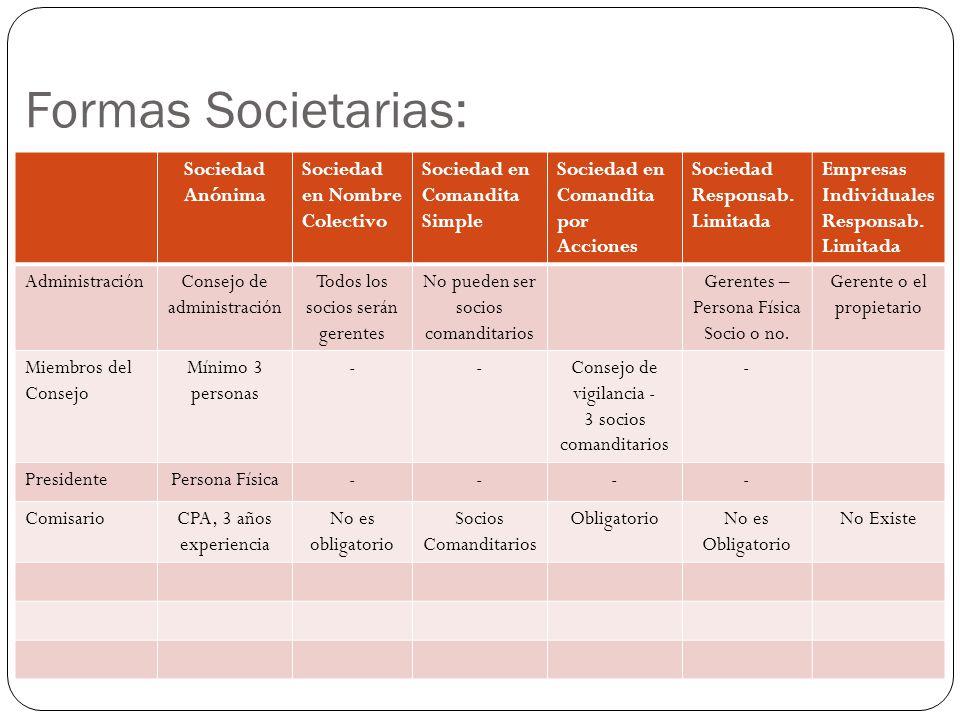 Sociedad Anónima Sociedad en Nombre Colectivo Sociedad en Comandita Simple Sociedad en Comandita por Acciones Sociedad Responsab.