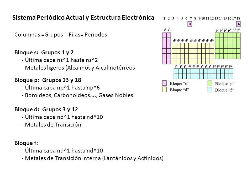 Recapitulando qu determina la estructura en bloques del sistema columnas grupos filas perodos bloque s grupos 1 y 2 ltima capa ns1 hasta ns2 metales ligeros alcalinos y alcalinotrreos bloque p grupos 13 y urtaz Image collections