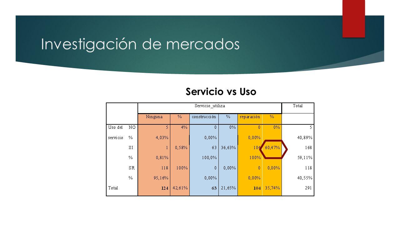 Investigación de mercados Servicio vs Uso
