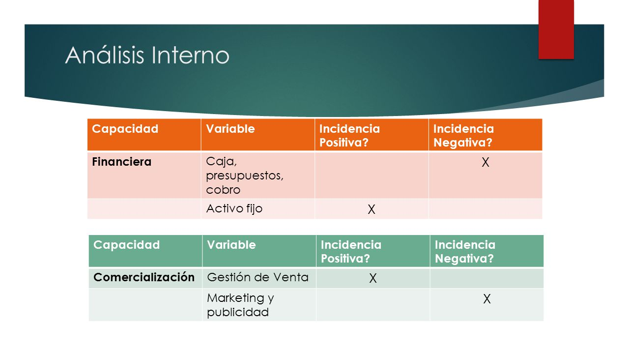Análisis Interno CapacidadVariableIncidencia Positiva.