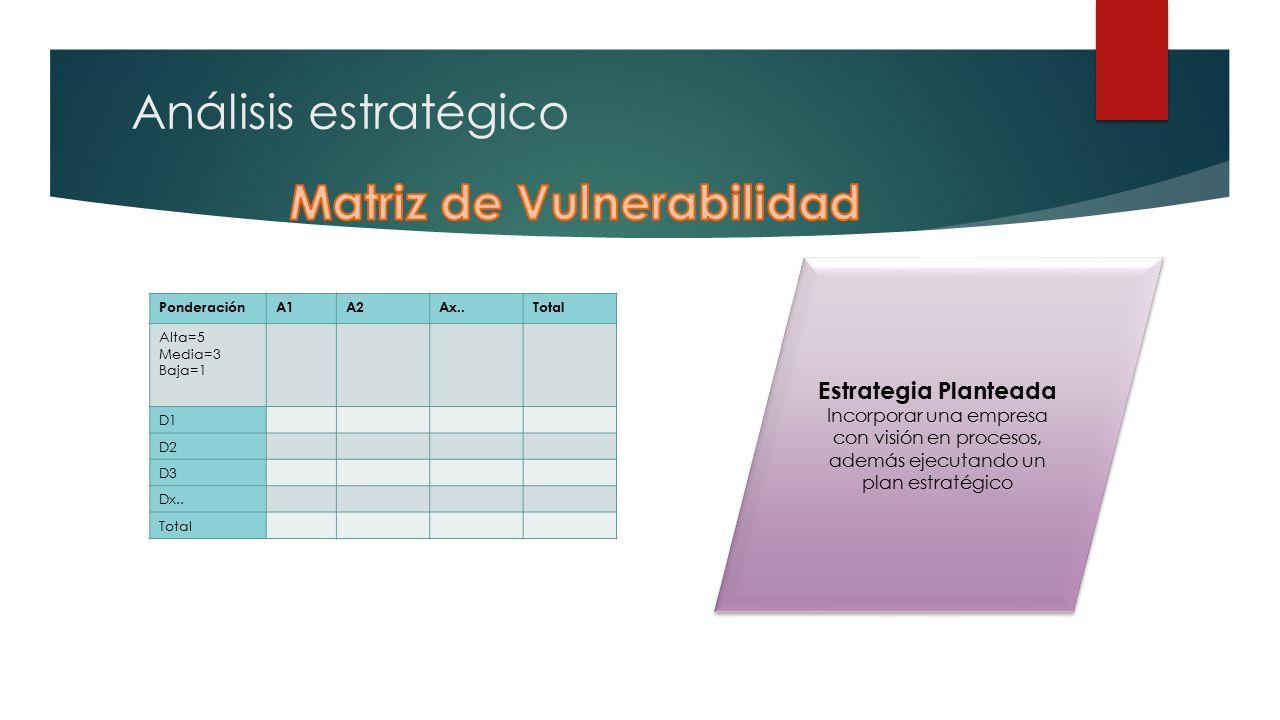 Análisis estratégico PonderaciónA1A2Ax..Total Alta=5 Media=3 Baja=1 D1 D2 D3 Dx..