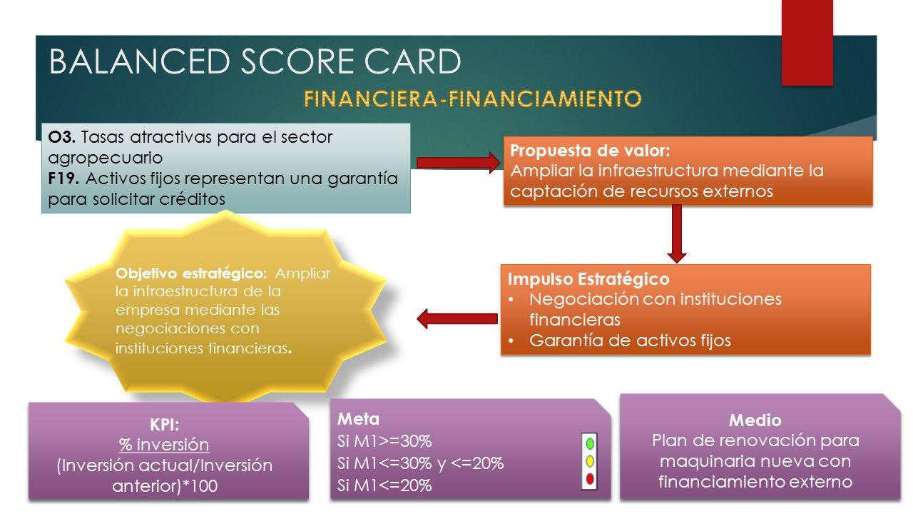 BALANCED SCORE CARD O3.Tasas atractivas para el sector agropecuario F19.