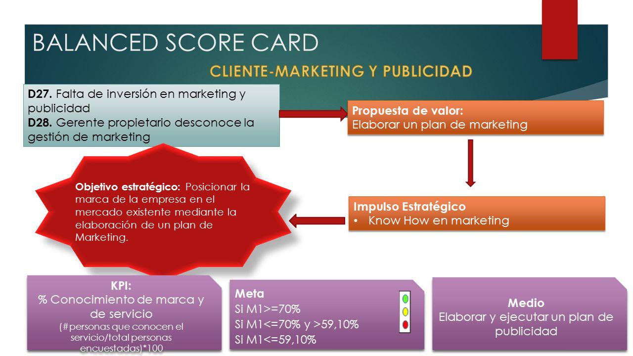 BALANCED SCORE CARD D27.Falta de inversión en marketing y publicidad D28.