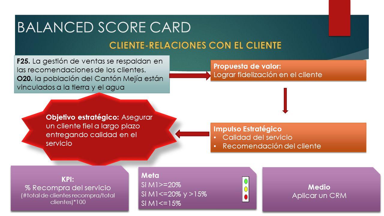 BALANCED SCORE CARD F25. La gestión de ventas se respaldan en las recomendaciones de los clientes.