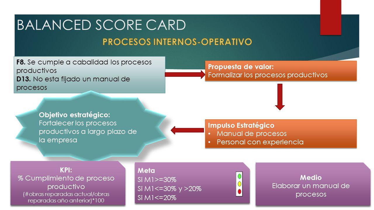 BALANCED SCORE CARD F8. Se cumple a cabalidad los procesos productivos D13.