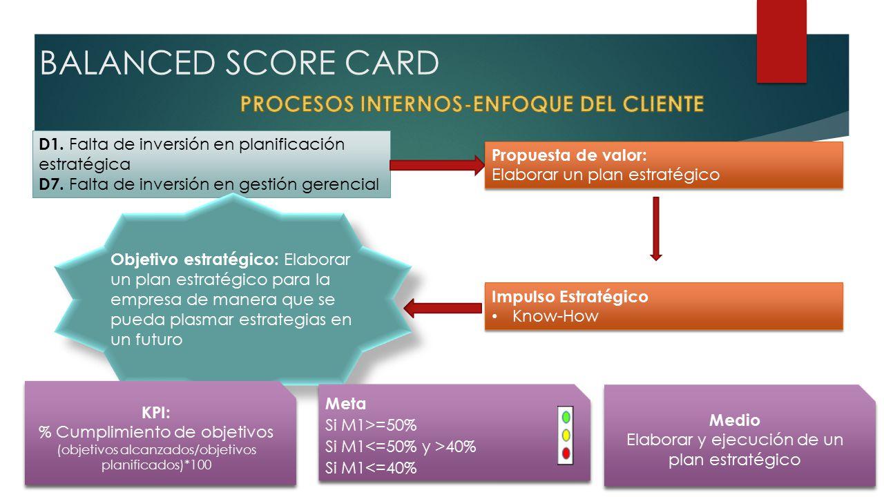 BALANCED SCORE CARD D1. Falta de inversión en planificación estratégica D7.