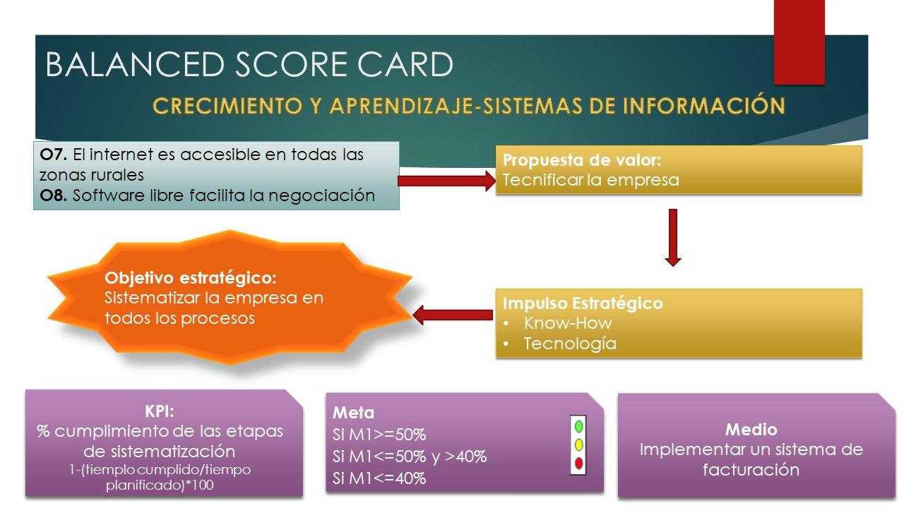 BALANCED SCORE CARD O7. El internet es accesible en todas las zonas rurales O8.