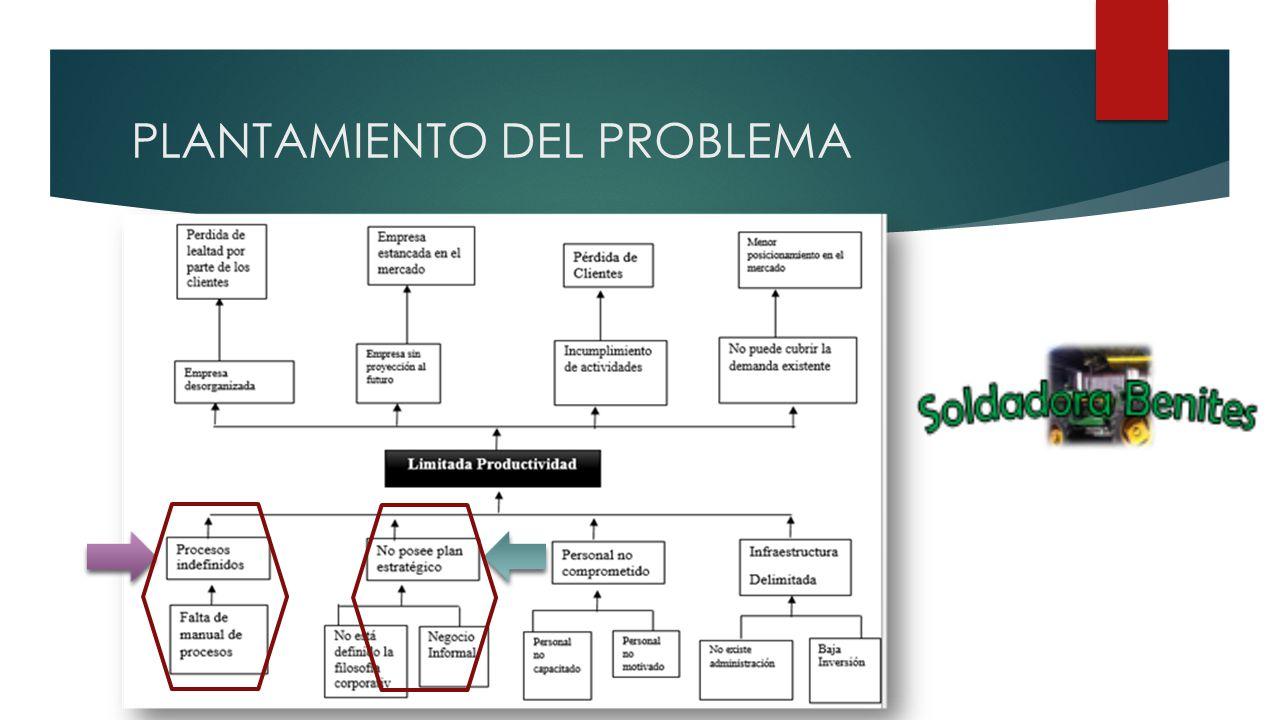 OBJETIVOS Proponer un plan estratégico y el rediseño organizacional.
