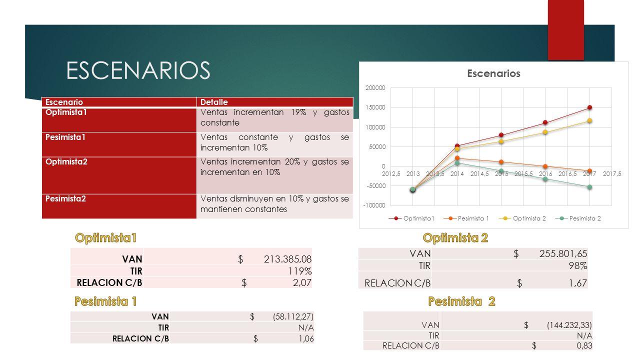 ESCENARIOS EscenarioDetalle Optimista1 Ventas incrementan 19% y gastos constante Pesimista1 Ventas constante y gastos se incrementan 10% Optimista2 Ventas incrementan 20% y gastos se incrementan en 10% Pesimista2 Ventas disminuyen en 10% y gastos se mantienen constantes VAN $ 213.385,08 TIR 119% RELACION C/B $ 2,07 VAN $ (58.112,27) TIR N/A RELACION C/B $ 1,06 VAN $ 255.801,65 TIR98% RELACION C/B $ 1,67 VAN $ (144.232,33) TIRN/A RELACION C/B $ 0,83