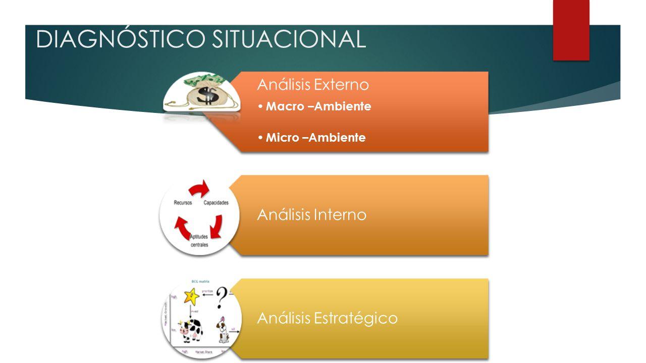 DIAGNÓSTICO SITUACIONAL Análisis Externo Macro –Ambiente Micro –Ambiente Análisis Interno Análisis Estratégico