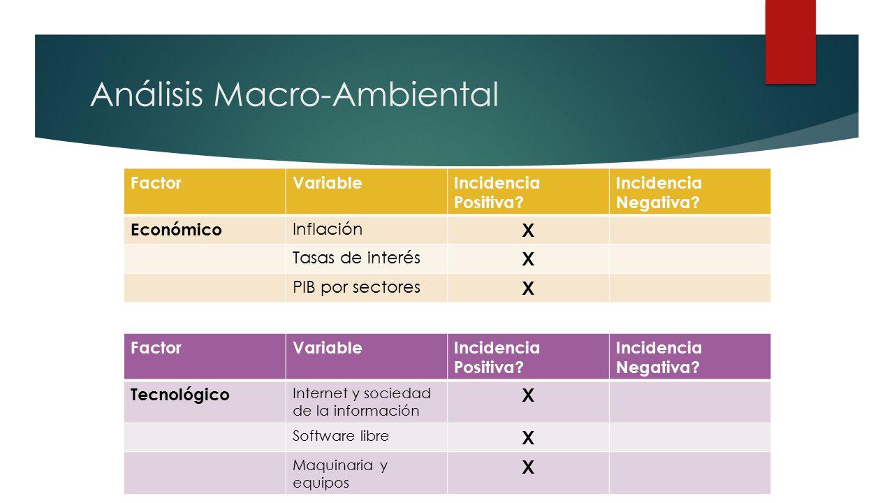 Análisis Macro-Ambiental FactorVariableIncidencia Positiva.