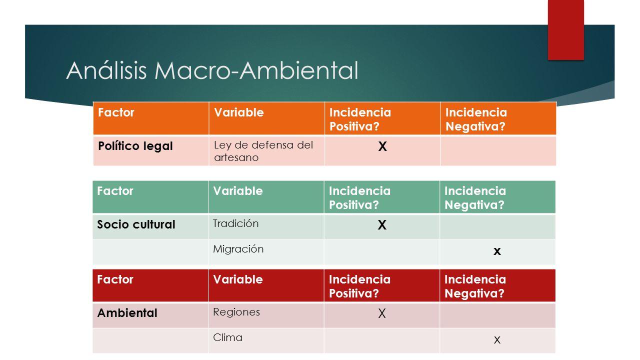 Análisis Micro-Ambiental Mayor plazo de crédito, compra en medianas sumas Mas de 3 competidores No tiene sustitutos Proveedores locales menos crédito