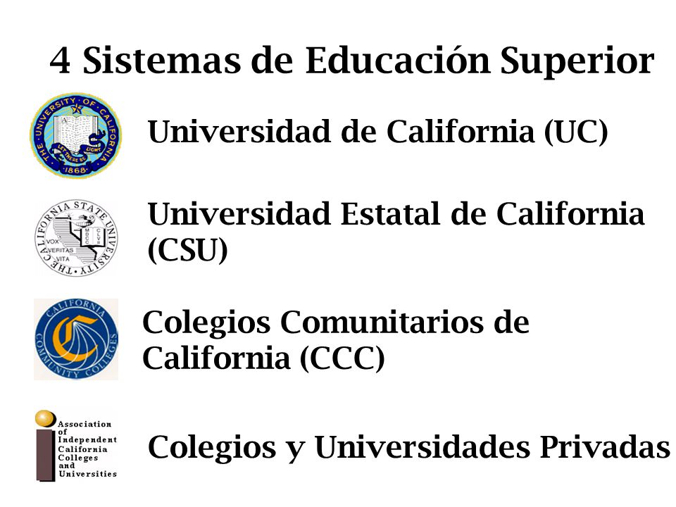 Colegios Comunitarios de California (CCC) Universidad Estatal de California (CSU) Universidad de California (UC) Colegios y Universidades Privadas 4 Sistemas de Educación Superior