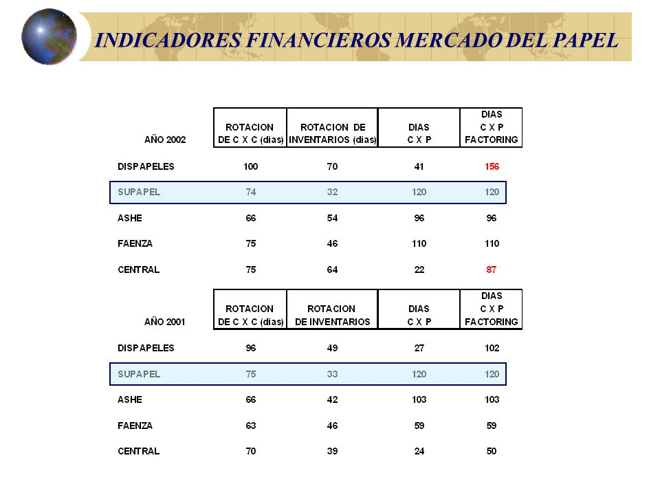 INDICADORES FINANCIEROS MERCADO DEL PAPEL