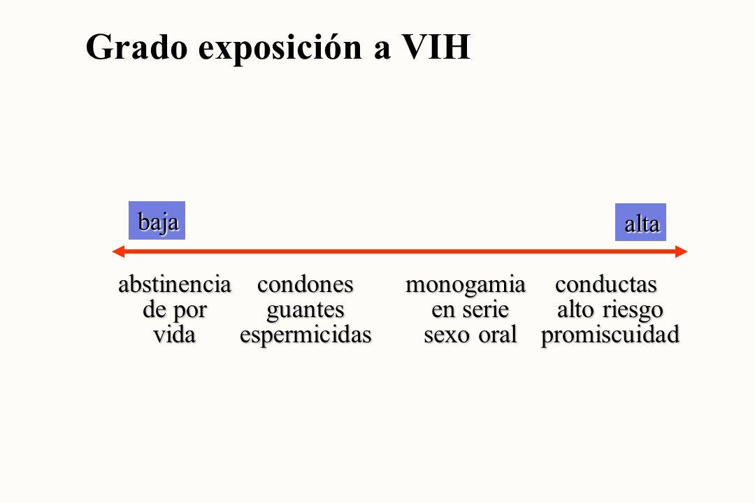 Transmisión VIH Actividad sexual pareja86 % Agujas contaminadas 9 % Transfusiones, hemoderivados 2 % Madre---> hijo 2 % Atención salud paciente ---> profesional 0,004 % profesional---> paciente 0,0001 % Contacto social 0 %