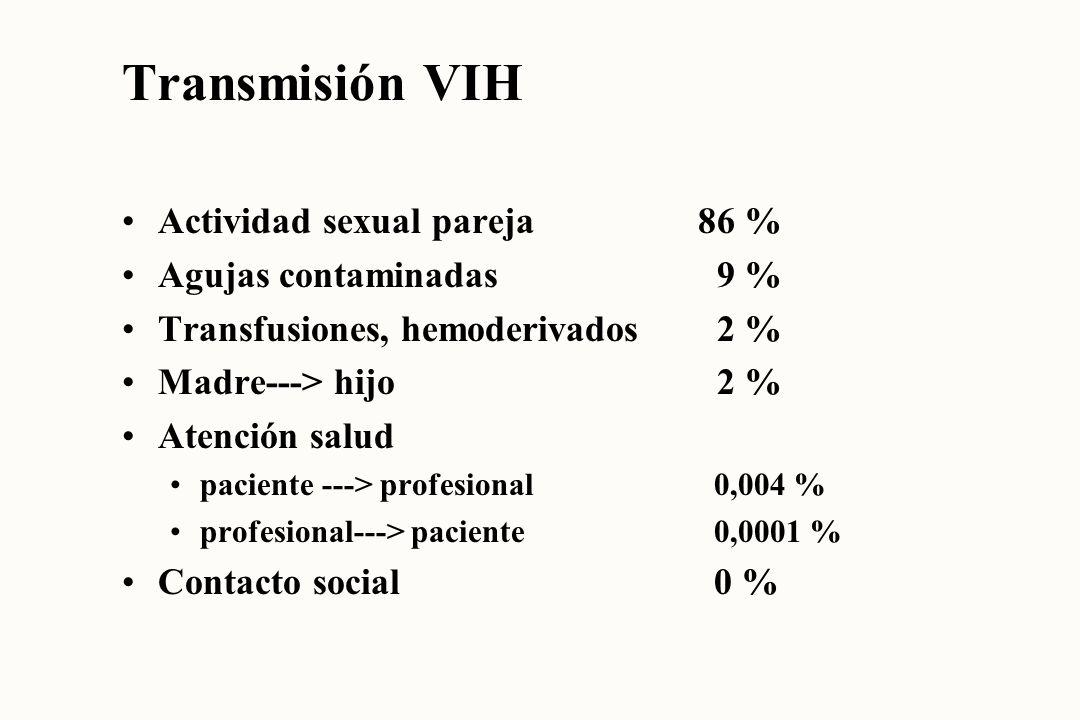 Transmisión VIH Actividad sexual pareja86 % Agujas contaminadas 9 % Transfusiones, hemoderivados 2 % Madre---> hijo 2 % Atención salud paciente ---> p
