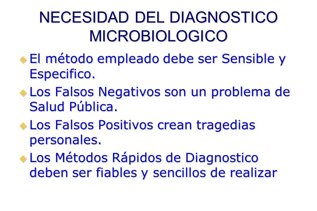 NECESIDAD DEL DIAGNOSTICO MICROBIOLOGICO  El método empleado debe ser Sensible y Especifico.  Los Falsos Negativos son un problema de Salud Pública.