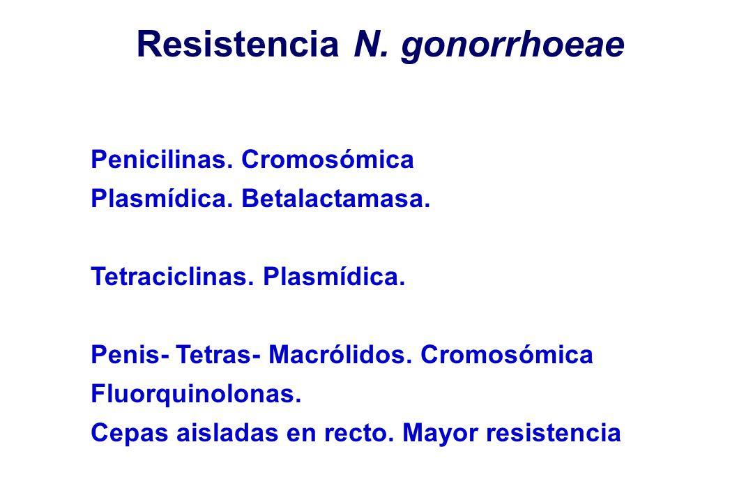 Resistencia N. gonorrhoeae Penicilinas. Cromosómica Plasmídica. Betalactamasa. Tetraciclinas. Plasmídica. Penis- Tetras- Macrólidos. Cromosómica Fluor