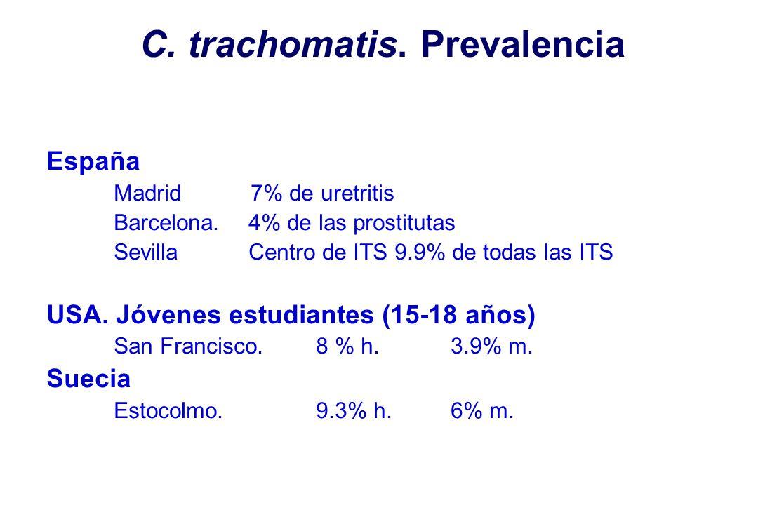C. trachomatis. Prevalencia España Madrid 7% de uretritis Barcelona. 4% de las prostitutas SevillaCentro de ITS 9.9% de todas las ITS USA. Jóvenes est