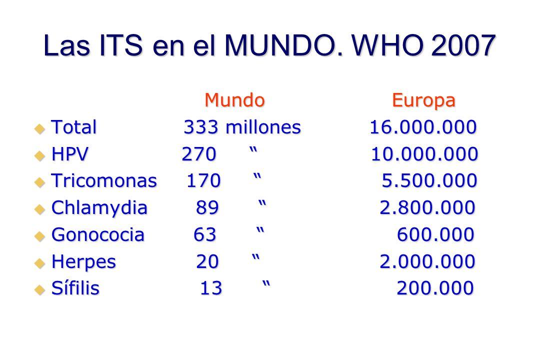 "Las ITS en el MUNDO. WHO 2007 Mundo Europa Mundo Europa  Total 333 millones 16.000.000  HPV 270 "" 10.000.000  Tricomonas 170 "" 5.500.000  Chlamydi"