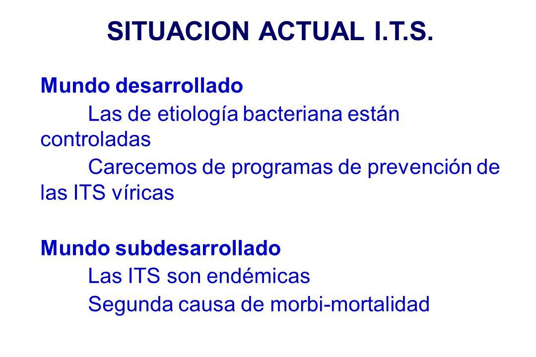 SITUACION ACTUAL I.T.S. Mundo desarrollado Las de etiología bacteriana están controladas Carecemos de programas de prevención de las ITS víricas Mundo